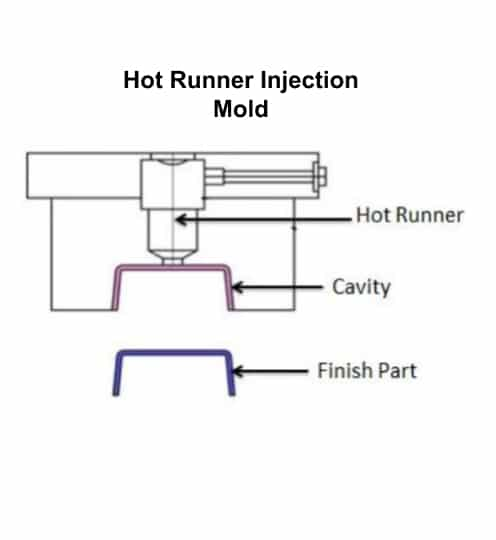 قالب تزریق پلاستیک با راهگاه گرم